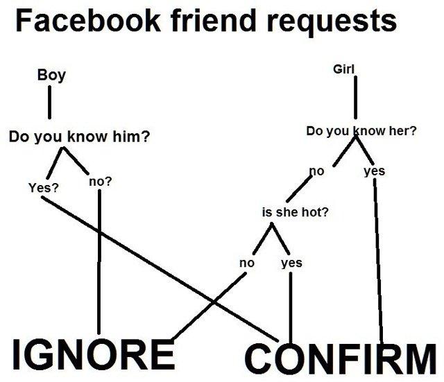 random Facebook friend request