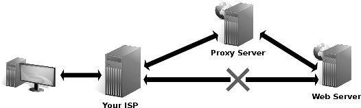 List of Popular and Free Proxy Sites