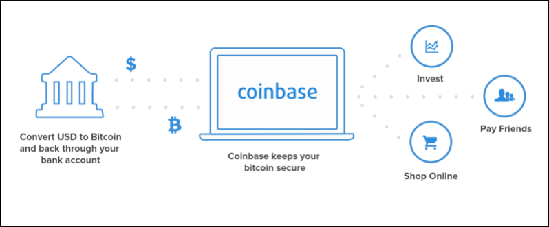 coinbase-features