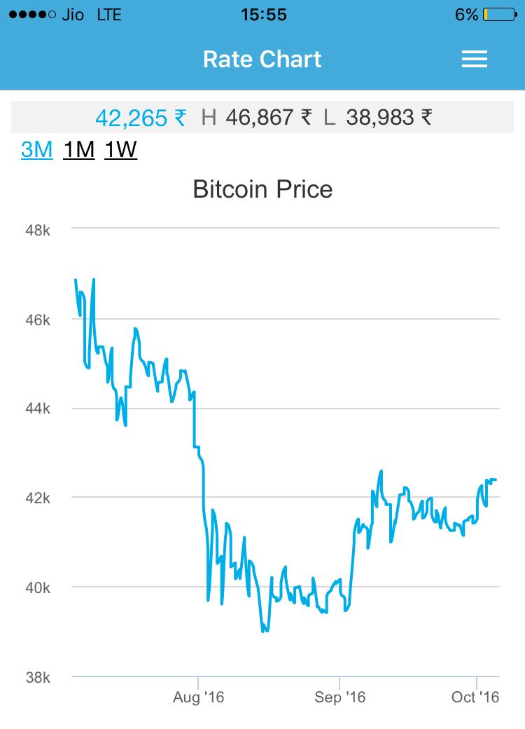 zebpay-bitcoin-chart